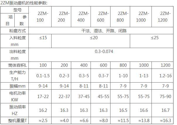2ZM系列振动磨机|粉磨设备系列-宏达振动设备